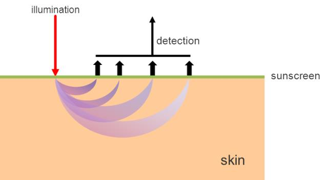 SPF measurement principle