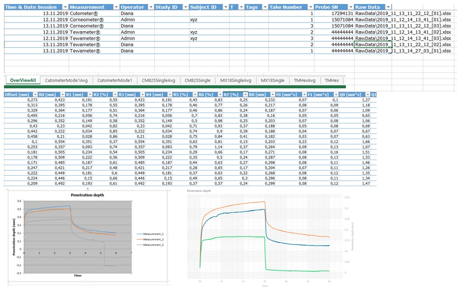 conveniently arranged Excel® sheets show details, results, raw data, images and charts
