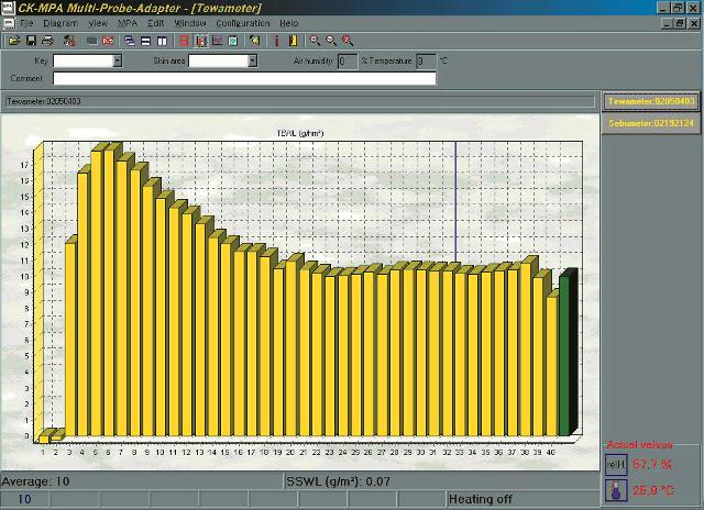 Tewameter®  - measurement of water binding capacity