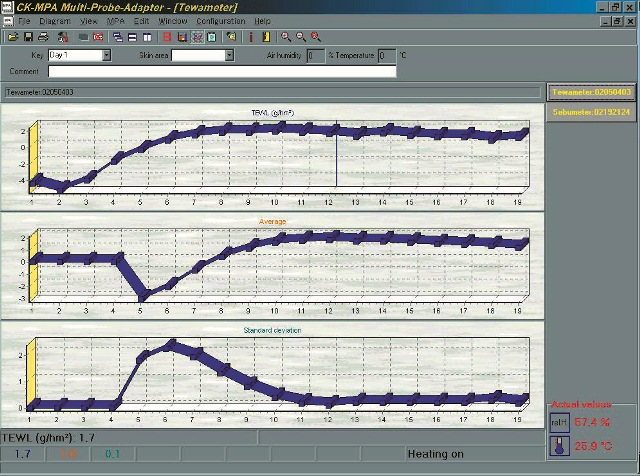 Tewameter® measurements